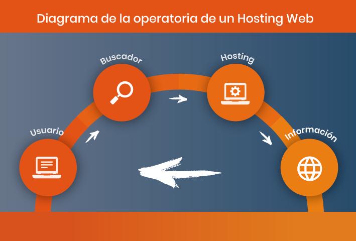 funcionamiento hosting web